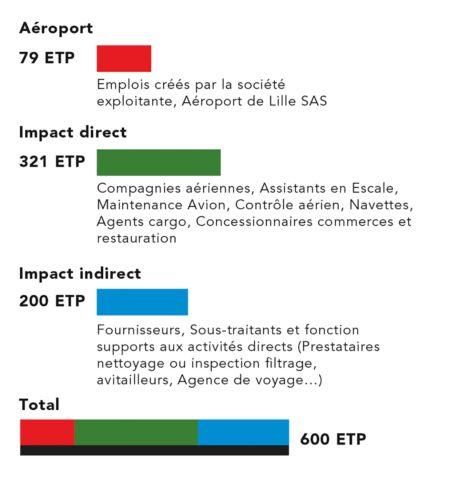 Estimation du nombre d'emplois créés par le projet